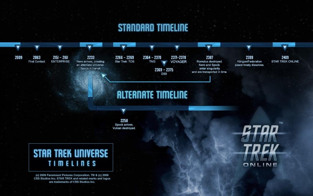 Timeline of key Star Trek events